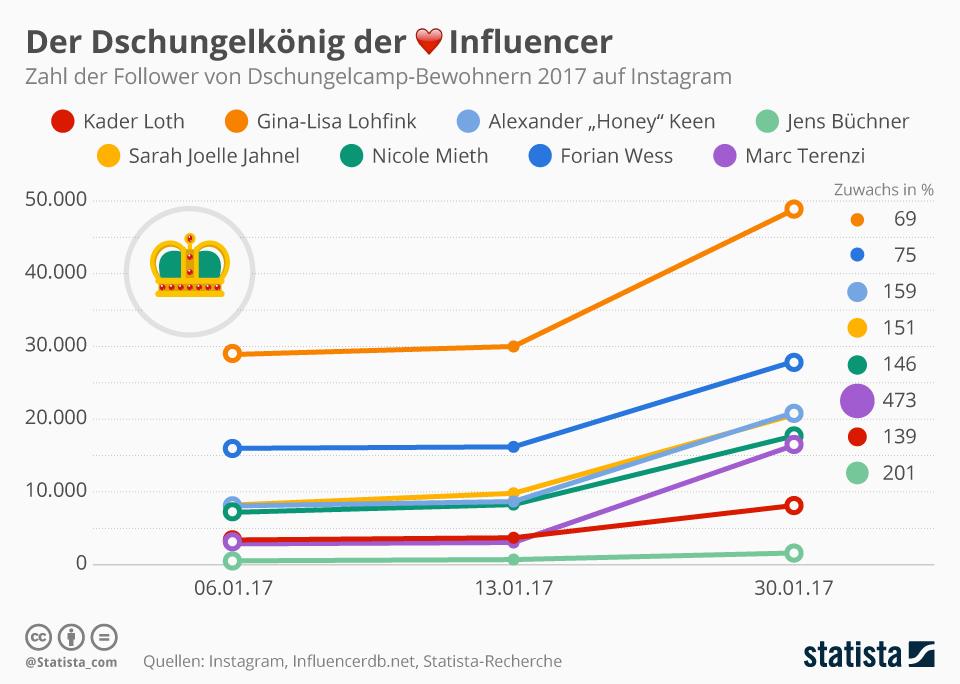 Infografik: Der Dschungelkönig der Influencer | Statista