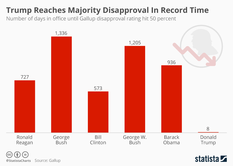 Infographic: Trump Reaches Majority Disapproval In Record Time  | Statista