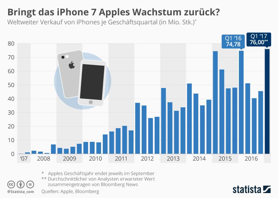 Infografik: Bringt das iPhone 7 Apples Wachstum zurück? | Statista