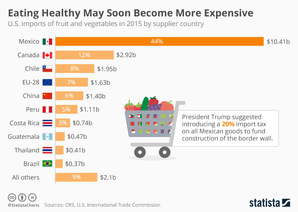 Infographic: Eating Healthy May Soon Become More Expensive   Statista