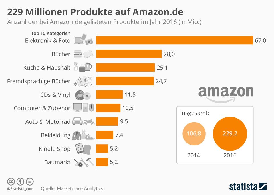 Infografik: 229 Millionen Produkte auf Amazon.de | Statista