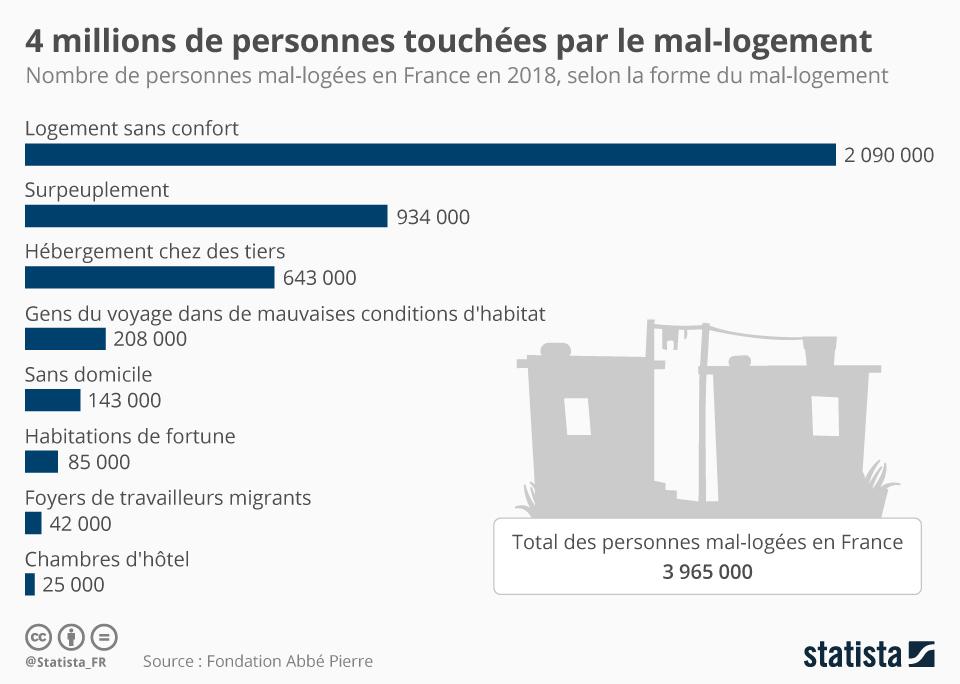 Infographie: 4 millions de personnes touchées par le mal-logement | Statista