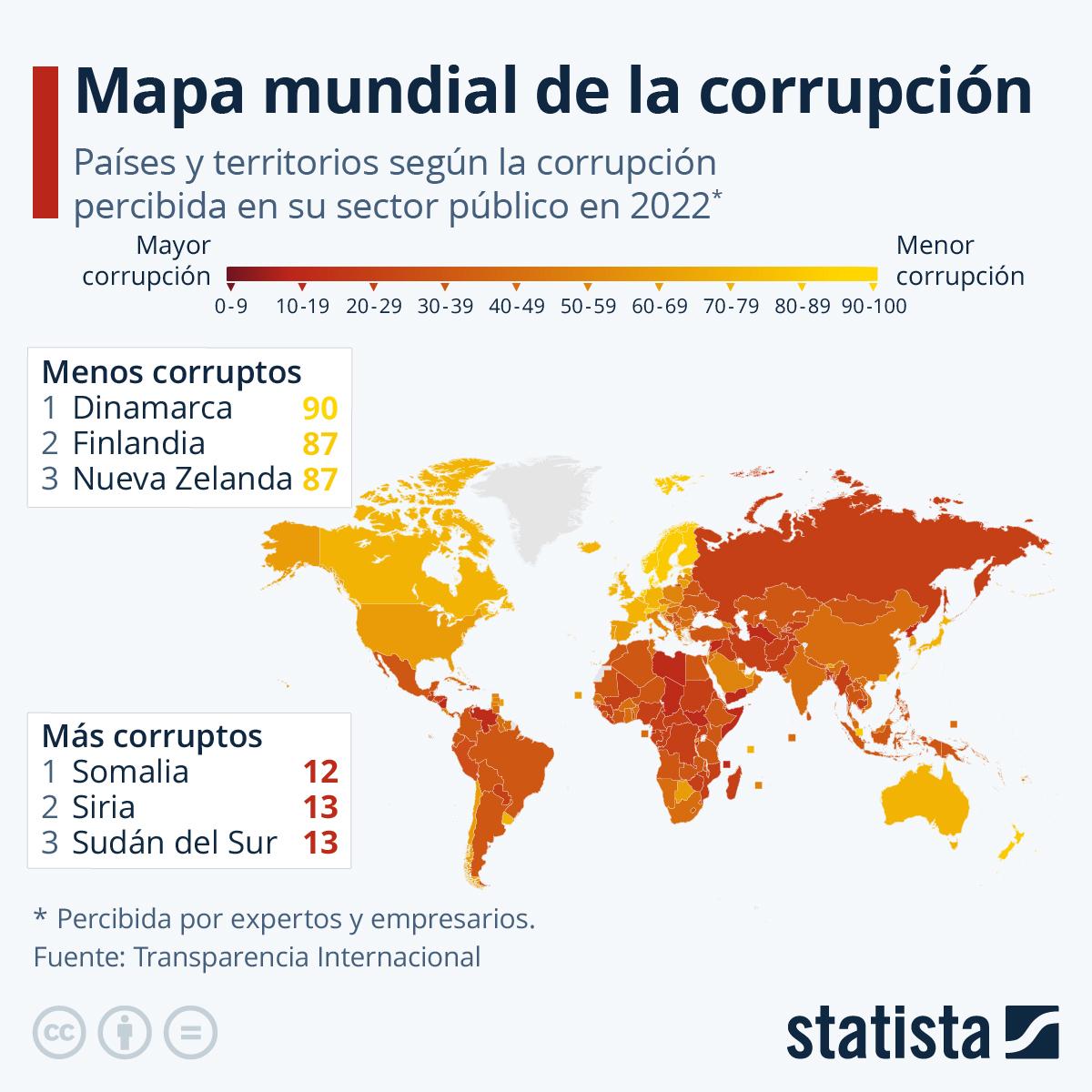 Infografía: España, entre los 30 países menos corruptos del mundo | Statista