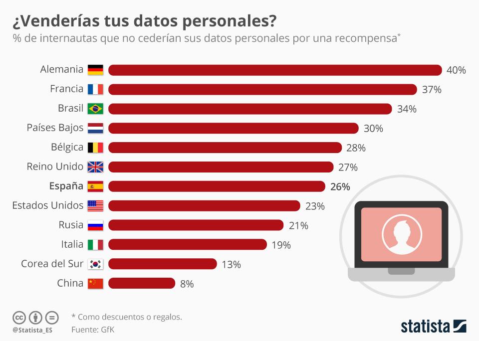 Infografía: ¿Venderías tus propios datos personales si pudieras? | Statista