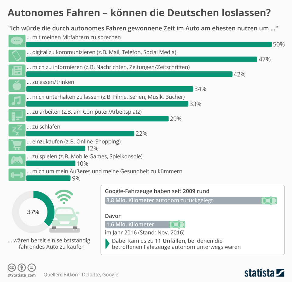 Infografik: Autonomes Fahren - können die Deutschen loslassen? | Statista