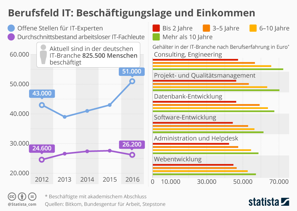 Infografik: Berufsfeld IT: Beschäftigungslage und Einkommen | Statista