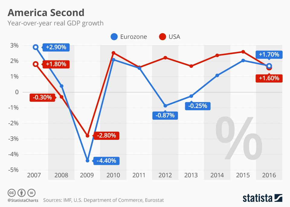 Infographic: America Second | Statista