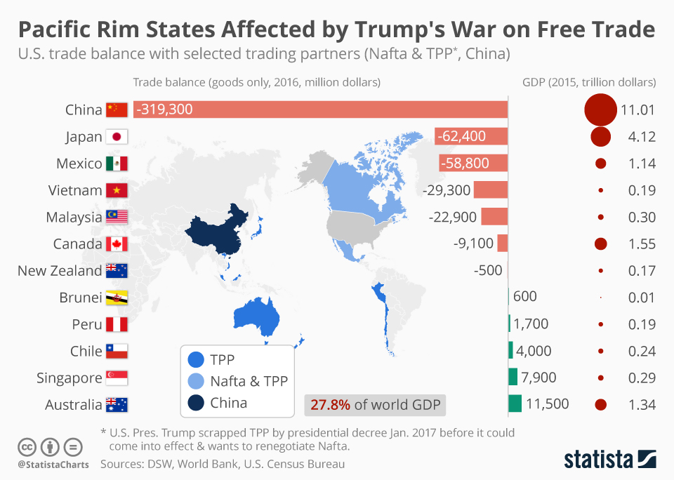 Infographic: Pacific Rim States Affected by Trump's War on Free Trade   Statista