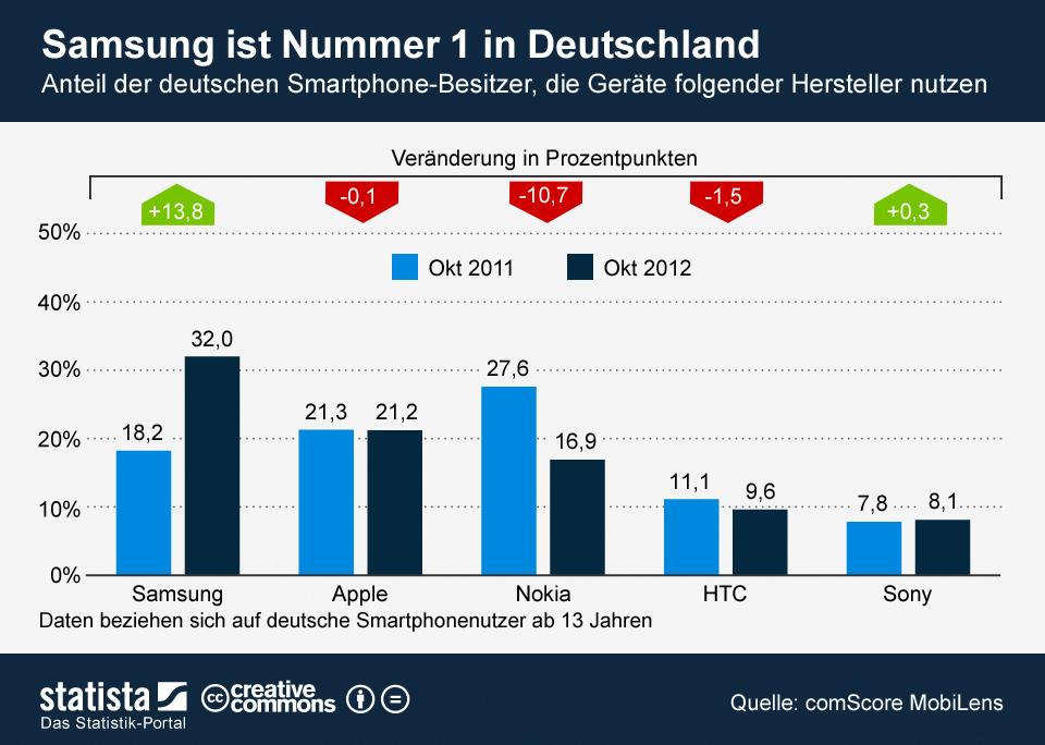 Infografik: Samsung ist Nummer 1 in Deutschland | Statista