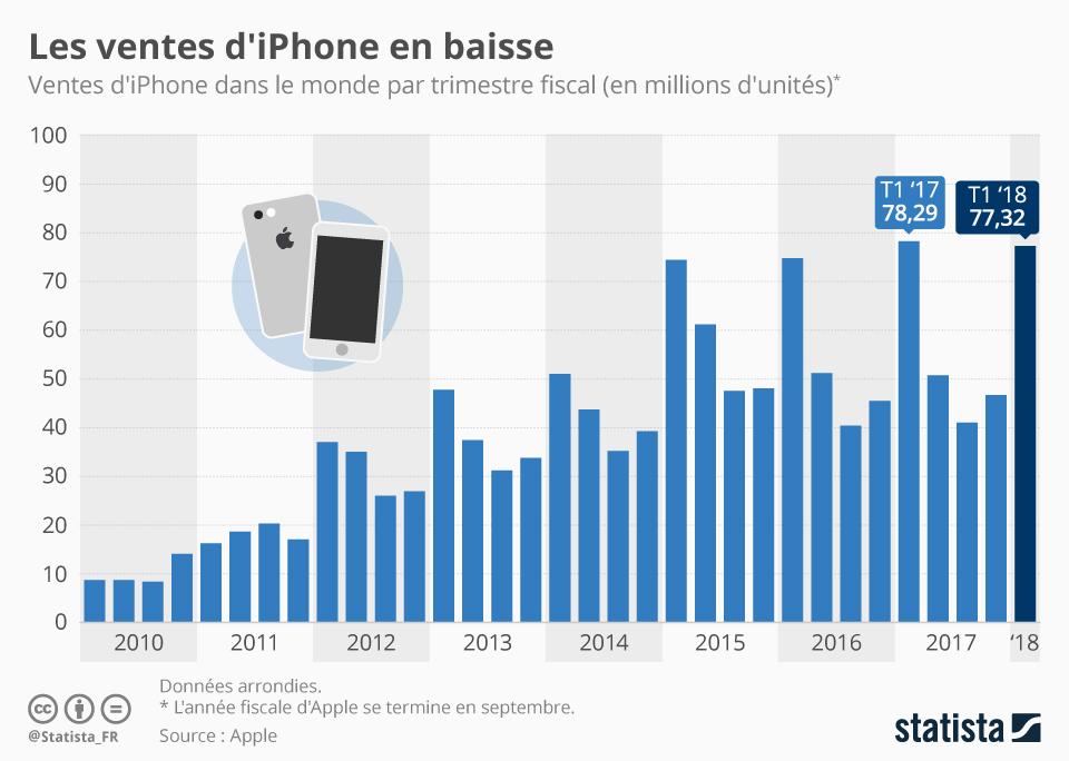 Infographie: Les ventes d'iPhone en baisse | Statista