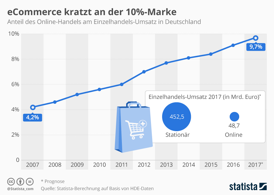 Infografik: eCommerce kratzt an der 10%-Marke | Statista