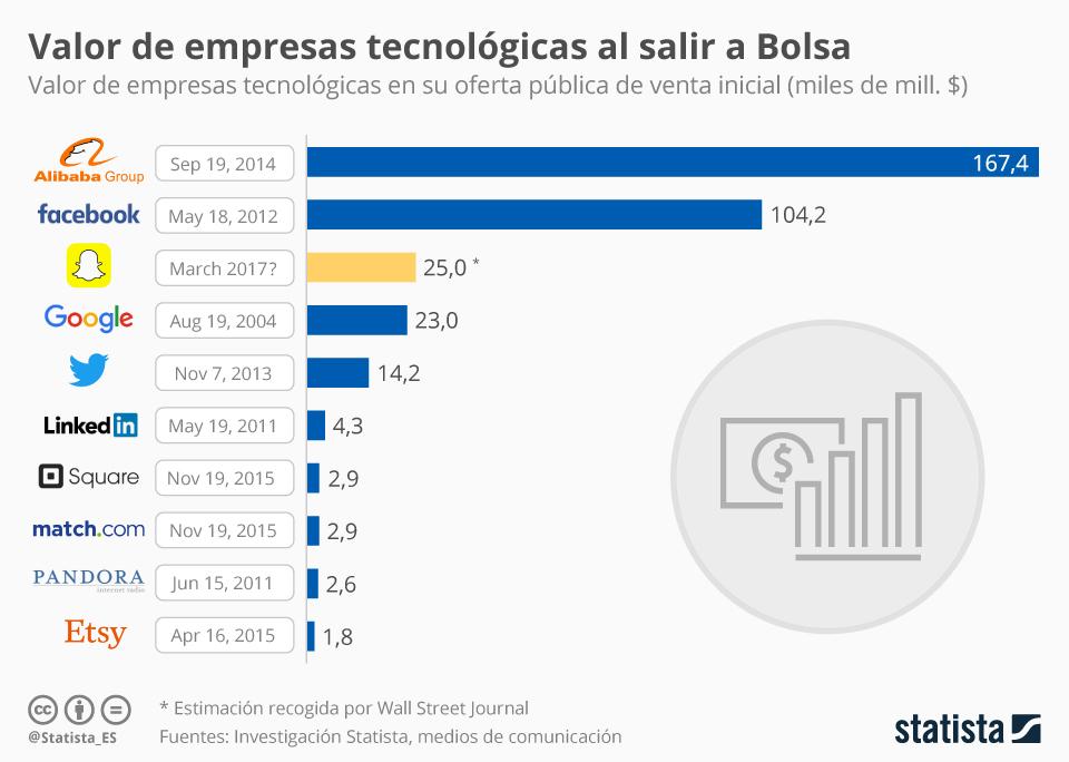 Infografía: Snapchat, una de las tecnológicas de mayor valor al salir a Bolsa | Statista
