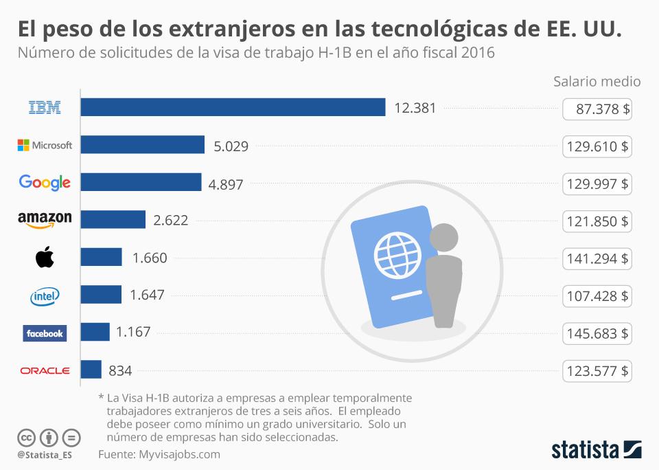 Infografía: Silicon Valley necesita trabajadores extranjeros | Statista