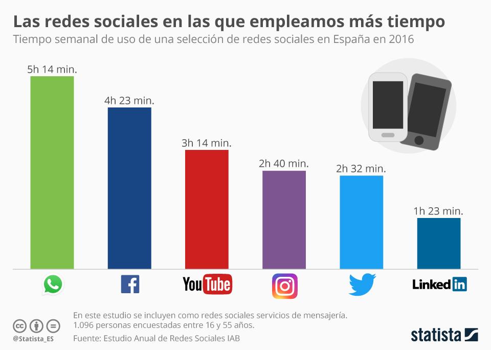 Infografía: Facebook y WhatsApp, las redes con más uso en España  | Statista