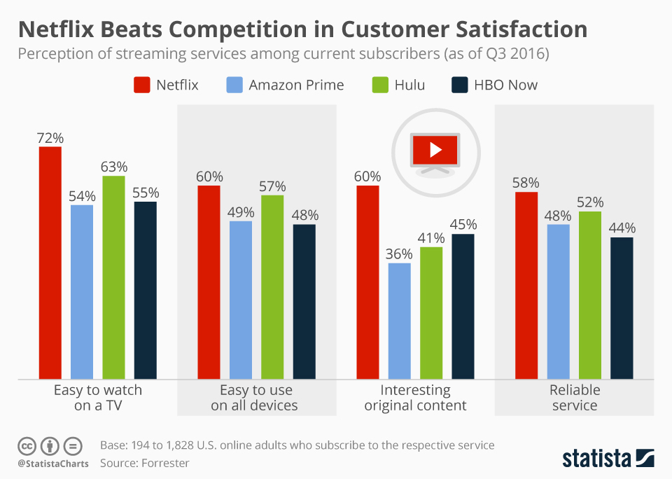 Infographic: Netflix Beats Competition in Customer Satisfaction | Statista