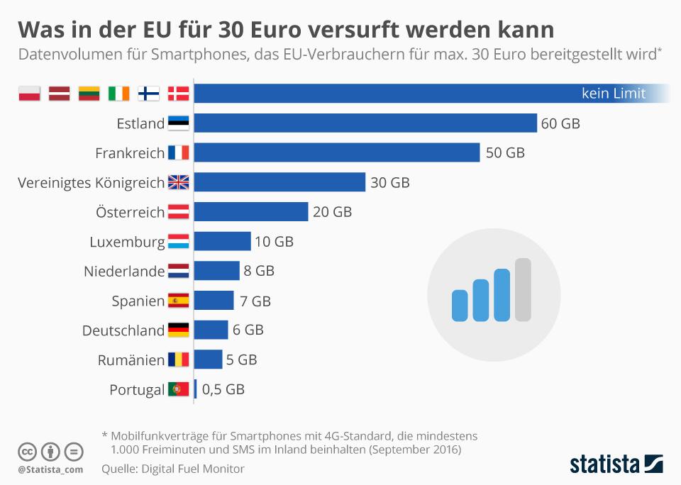 Infografik: Deutliche Unterschiede bei mobilen Datenvolumen in der EU | Statista