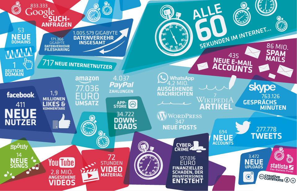 Infografik: 60 Sekunden im Internet | Statista