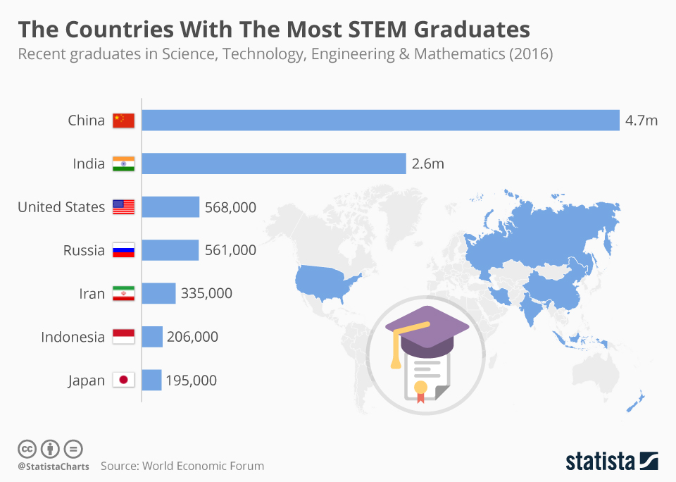 Infographic: The Countries With The Most STEM Graduates | Statista