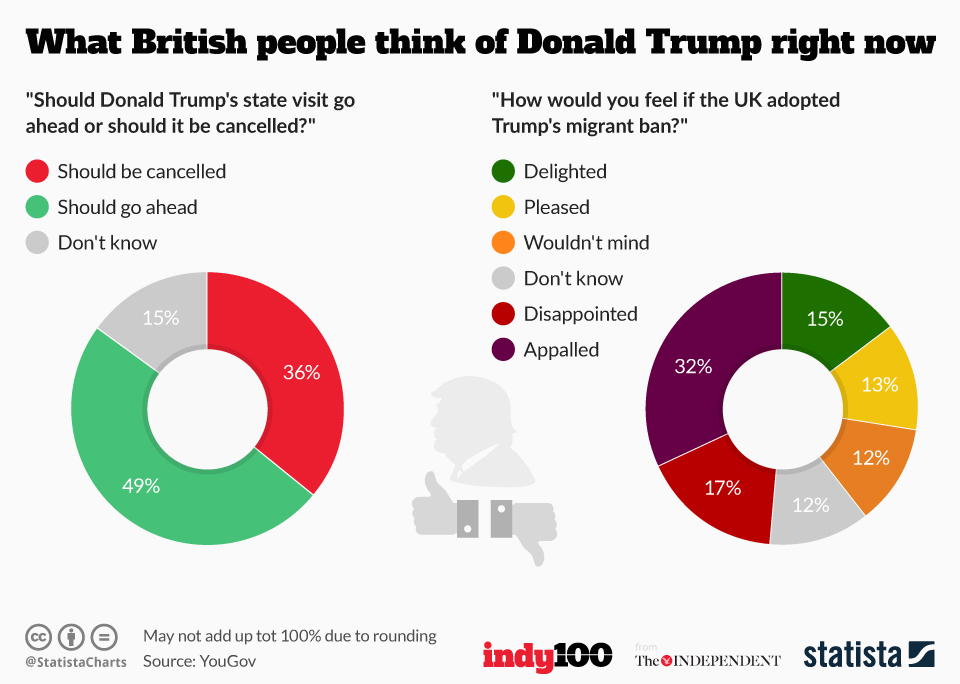 Infographic: What British people think of Donald Trump right now  | Statista