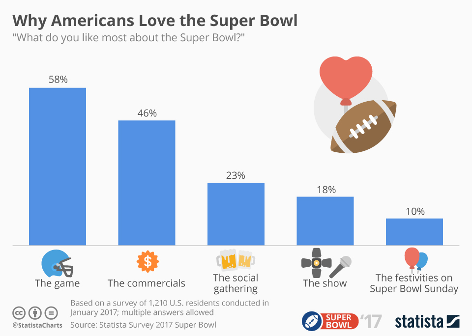 Infographic: Why Americans Love the Super Bowl | Statista