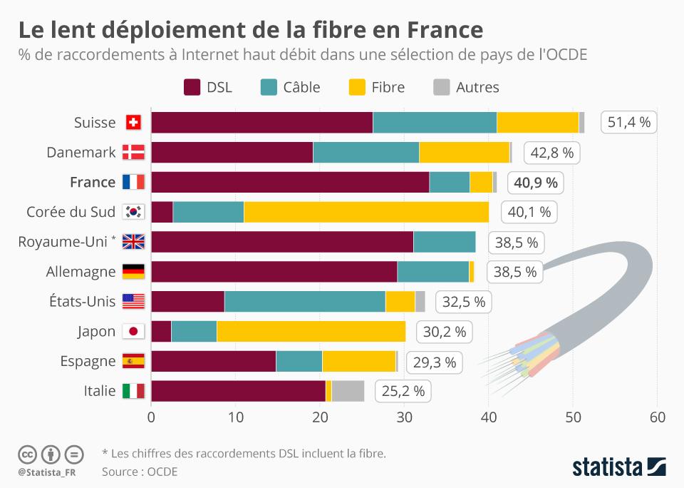 Infographie: Le lent déploiement de la fibre en France | Statista
