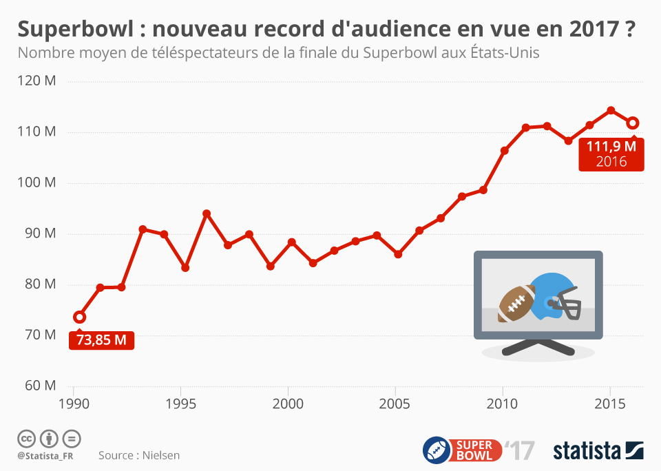 Infographie: Superbowl : audience record en vue pour 2017 ? | Statista