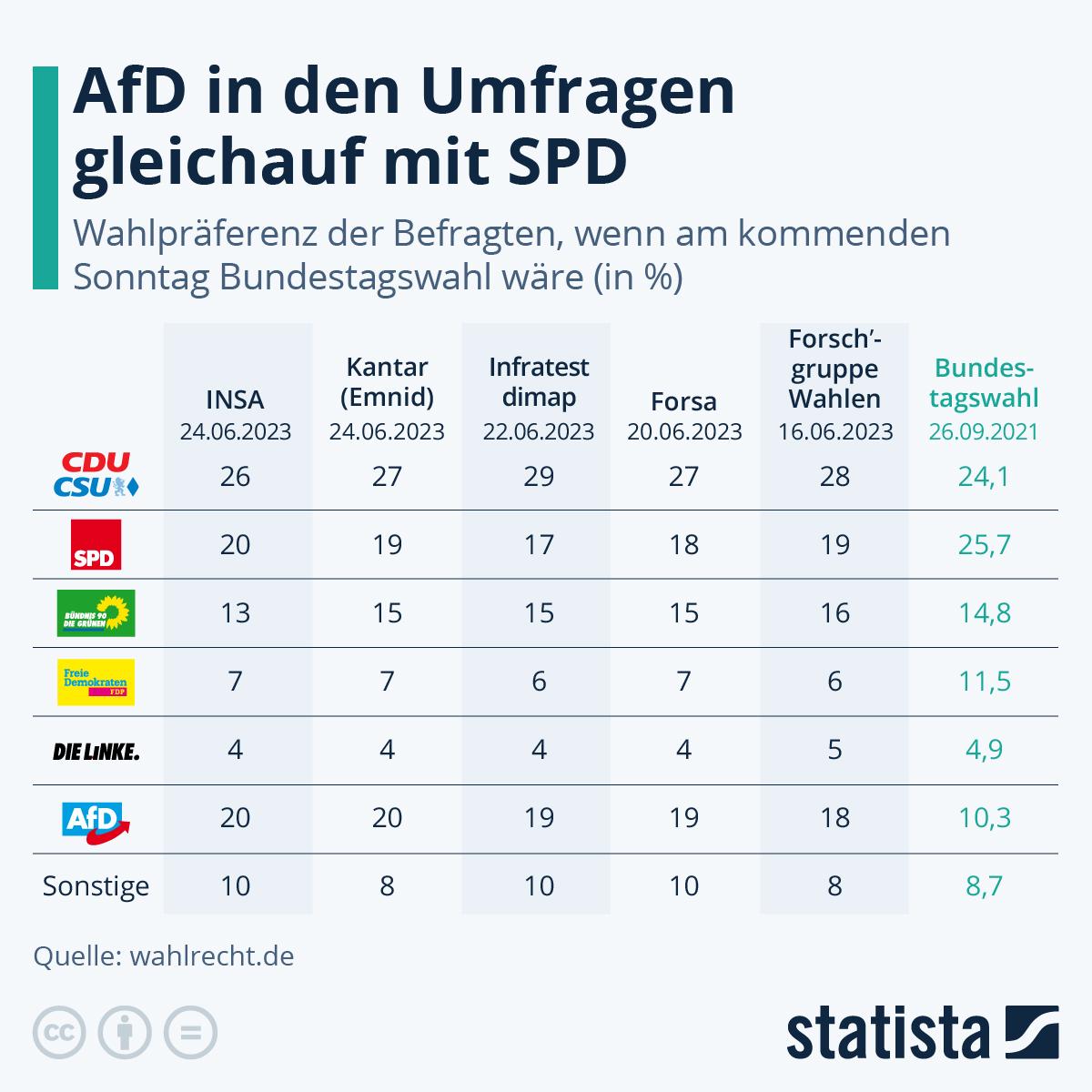 Infografik: Wenn am nächsten Sonntag Bundestagswahl wäre... | Statista
