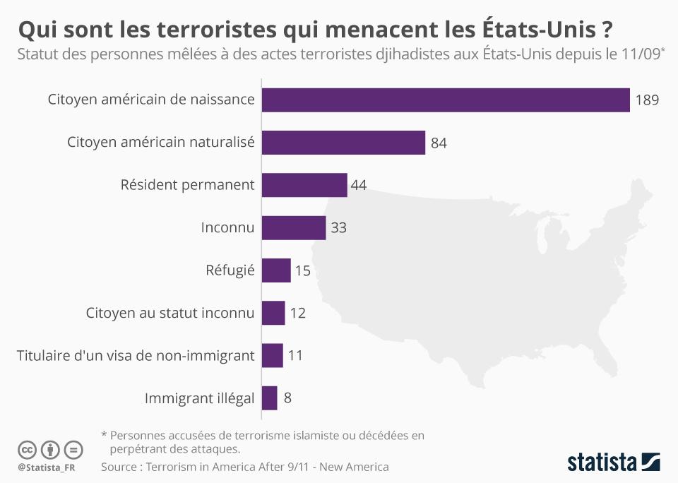Infographie: Qui sont les terroristes qui menacent les États-Unis ? | Statista