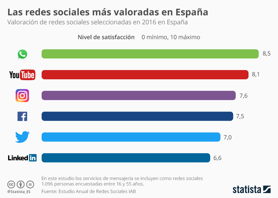 Infografía: Las redes sociales mejor valoradas en España | Statista