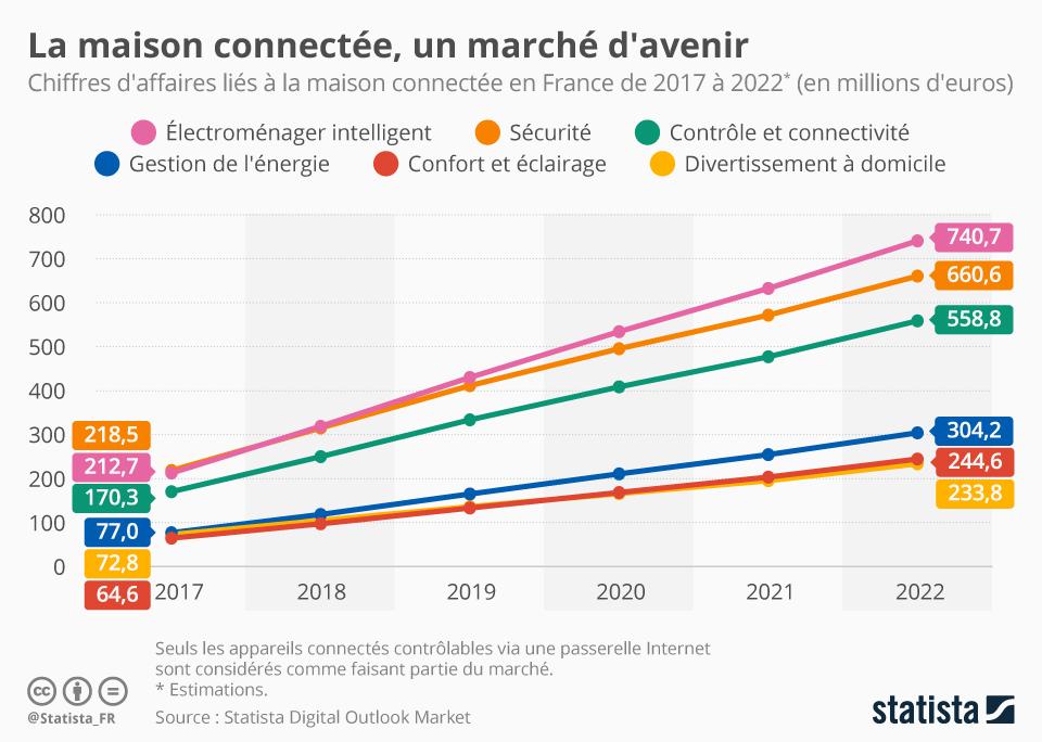 Infographie: La maison connectée, un marché d'avenir | Statista