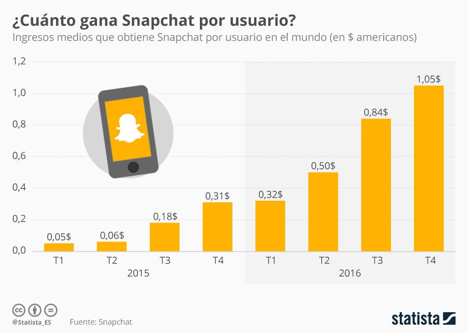 Infografía: Snapchat triplica los ingresos por usuario en un año | Statista