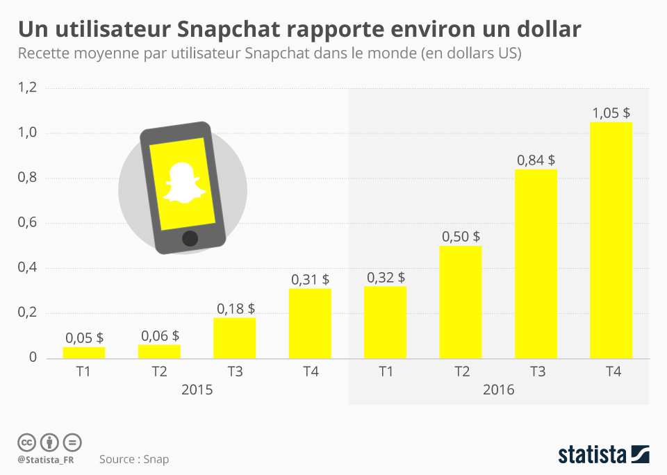 Infographie: Un utilisateur Snapchat rapporte environ un dollar | Statista