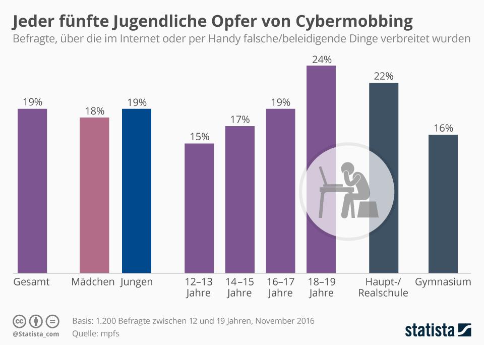Infografik: Jeder fünfte Jugendliche Opfer von Cybermobbing | Statista