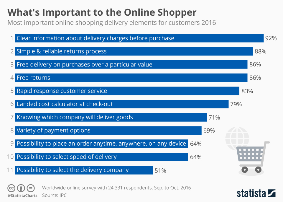 Infographic: What's Important to the Online Shopper | Statista