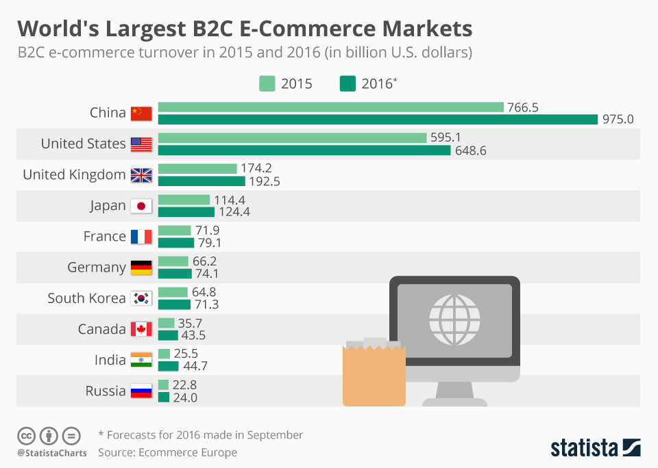 Infographic: World's Largest B2C E-Commerce Markets | Statista