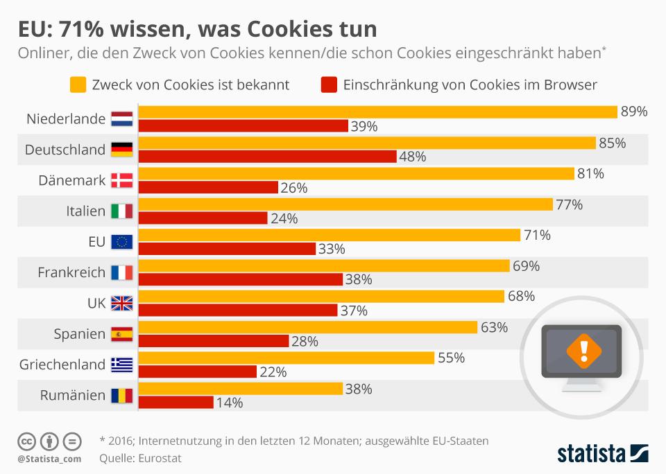 Infografik: EU: 71% wissen, was Cookies tun   Statista