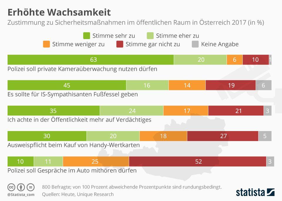 Infografik: Erhöhte Wachsamkeit | Statista