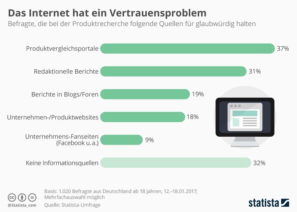 Infografik: Das Internet hat ein Vertrauensproblem | Statista