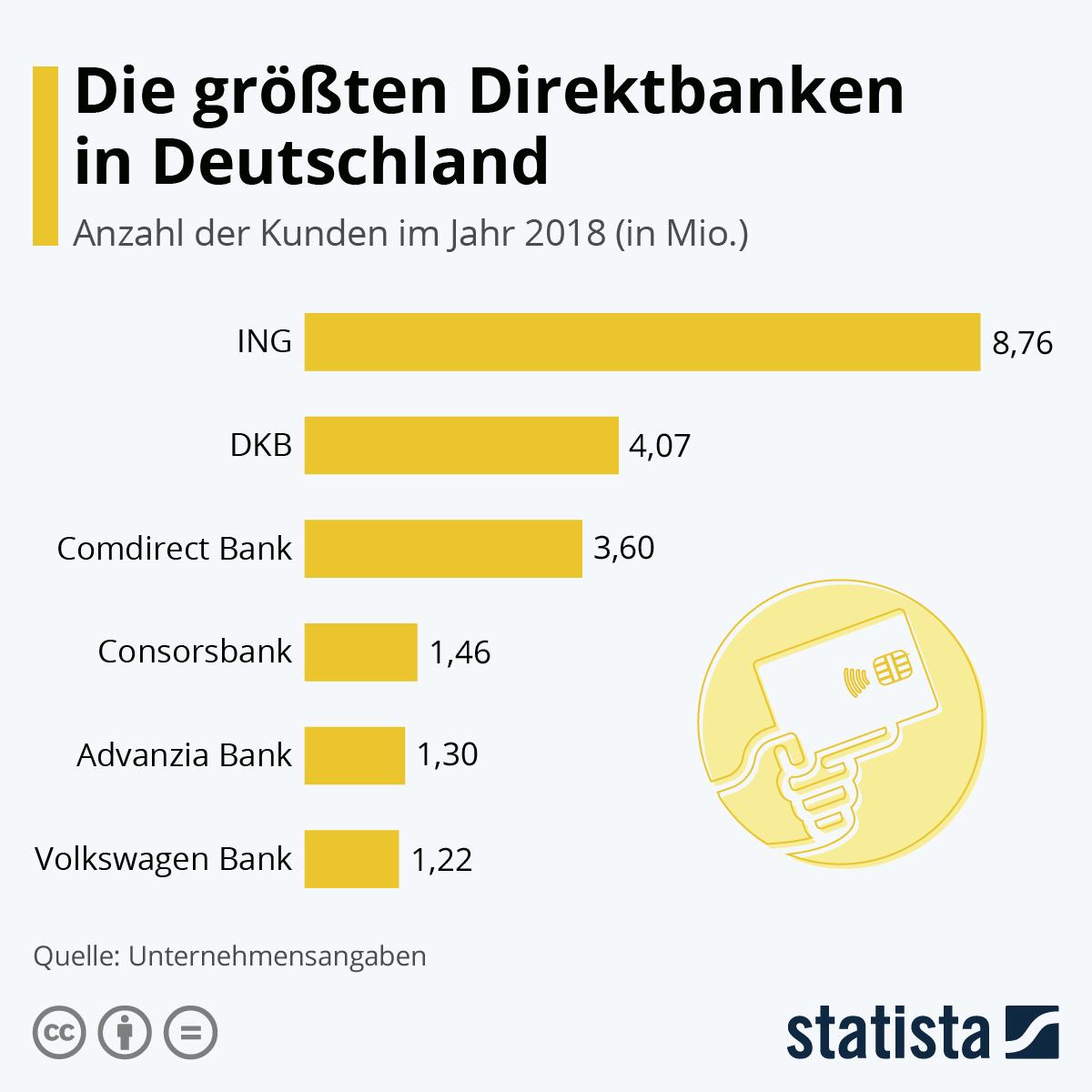 Infografik: Das sind die größten Direktbanken in Deutschland | Statista