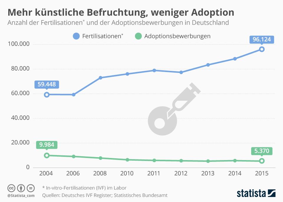 Infografik: Mehr künstliche Befruchtung, weniger Adoption | Statista