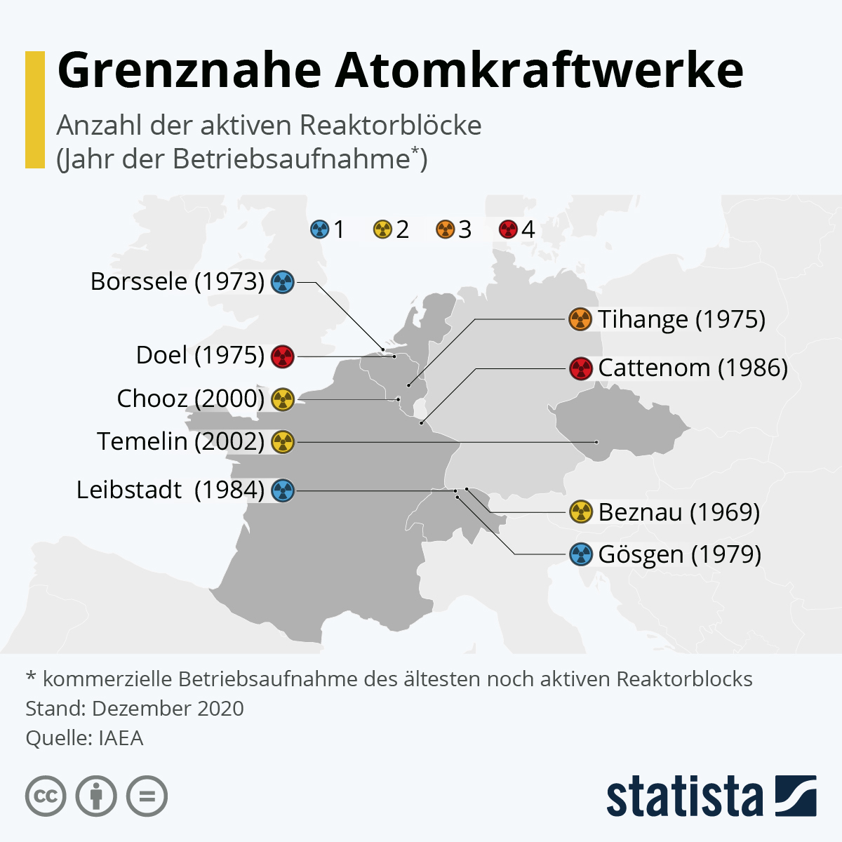 Infografik: Grenznahe Atomkraftwerke | Statista