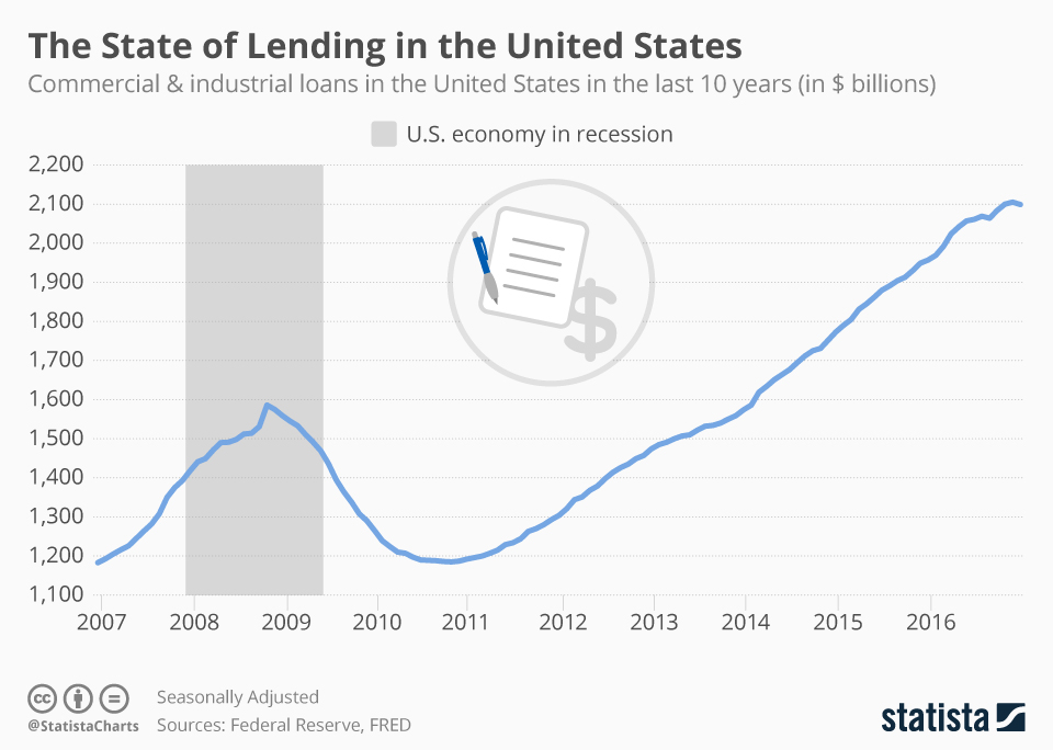 Infographic: The State of Lending in the United States | Statista