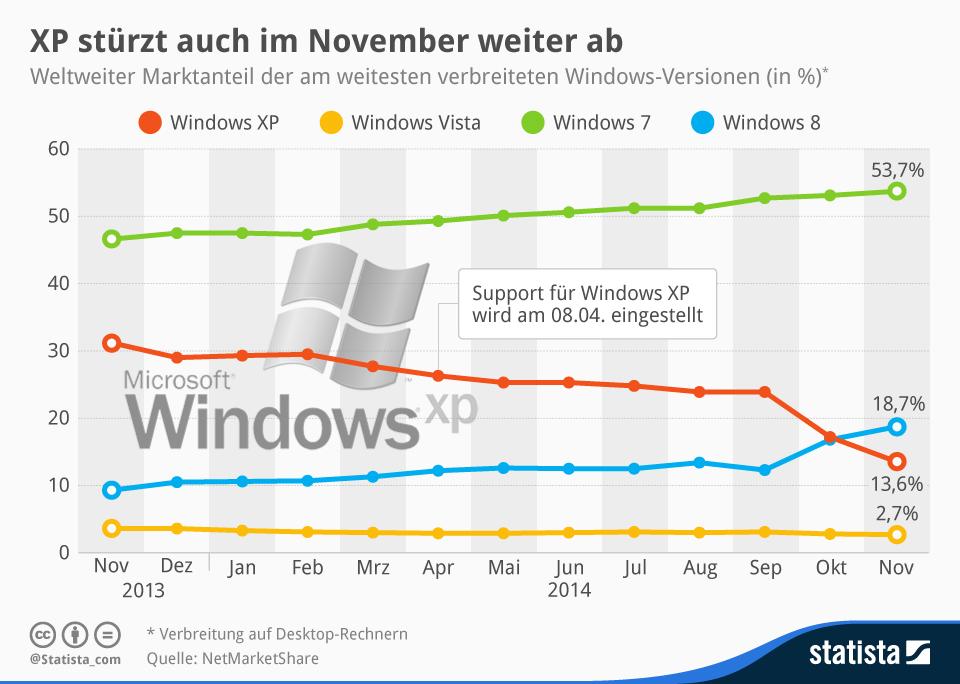 Infografik: XP stürzt auch im November weiter ab | Statista