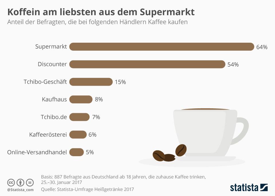Infografik: Koffein am liebsten aus dem Supermarkt   Statista