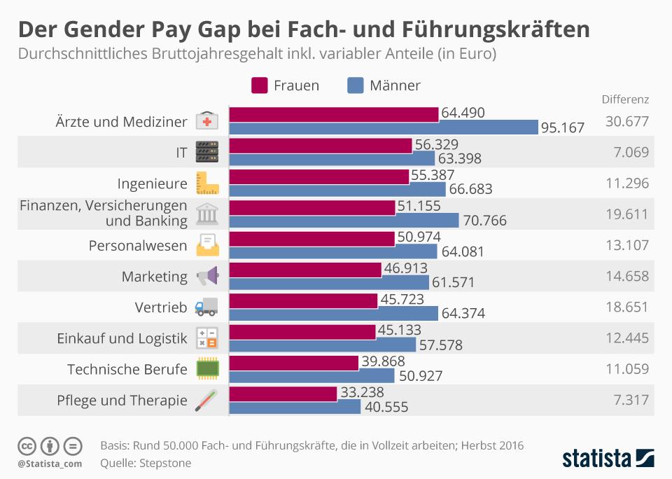 Infografik: So viel verdienen Frauen weniger | Statista