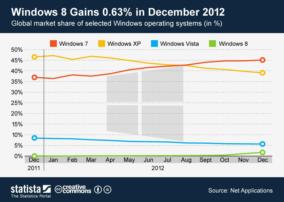 Infographic: Windows 8 Gains 0.63 Percent in December 2012 | Statista