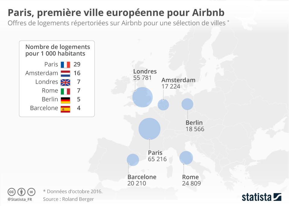 Infographie: Paris, première ville européenne pour Airbnb   Statista