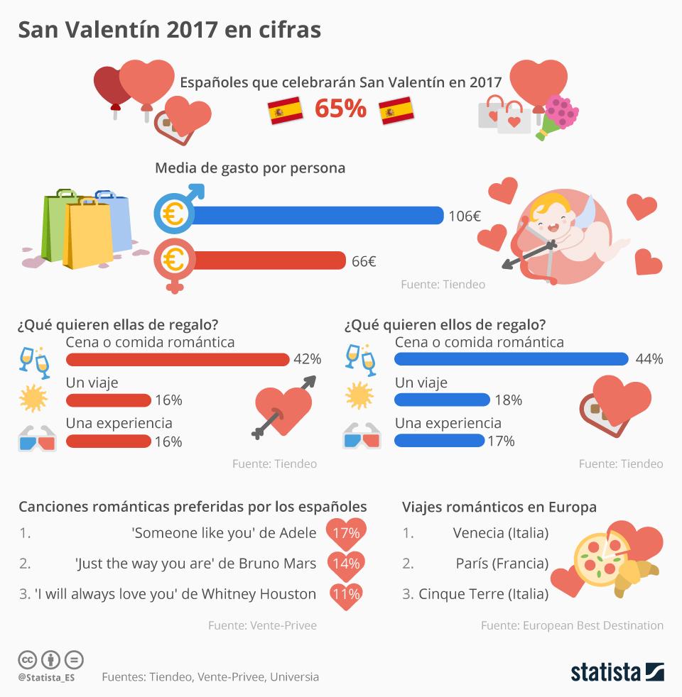 Infografía: Guía de superviviencia para San Valentín 2017 | Statista