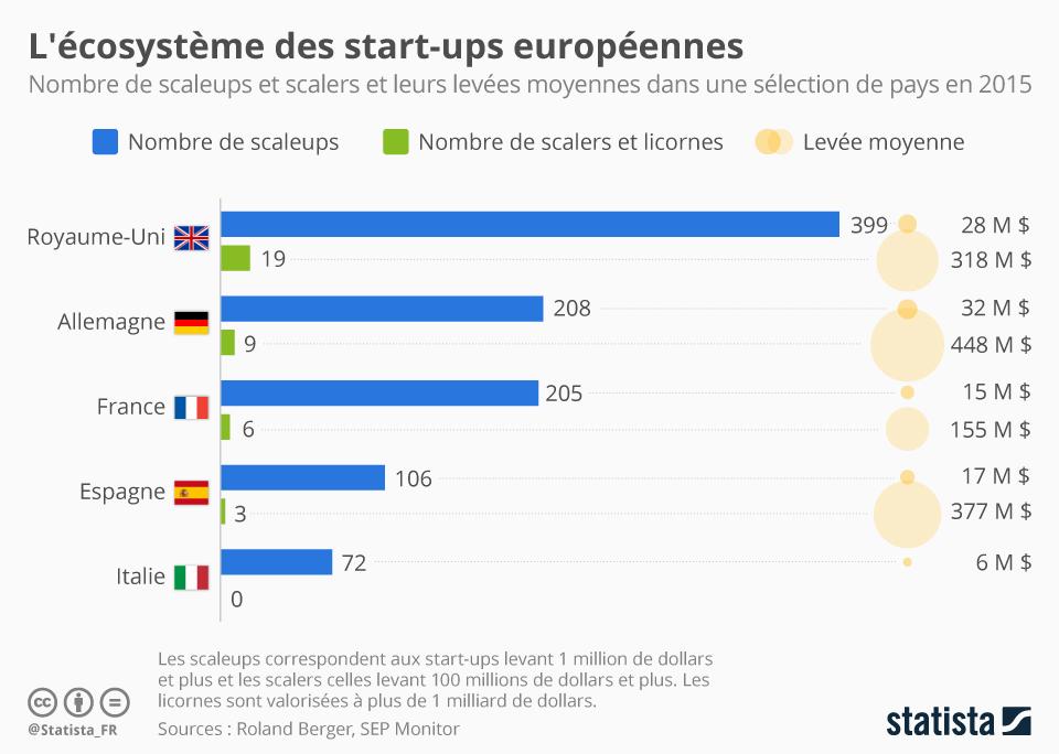 Infographie: L'écosystème des start-ups européennes   Statista