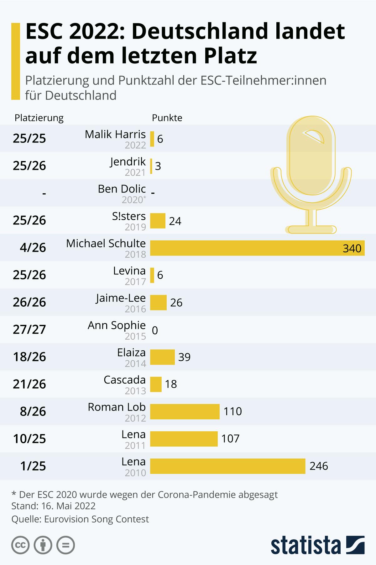 Infografik: So schnitt Deutschland bisher beim ESC ab | Statista